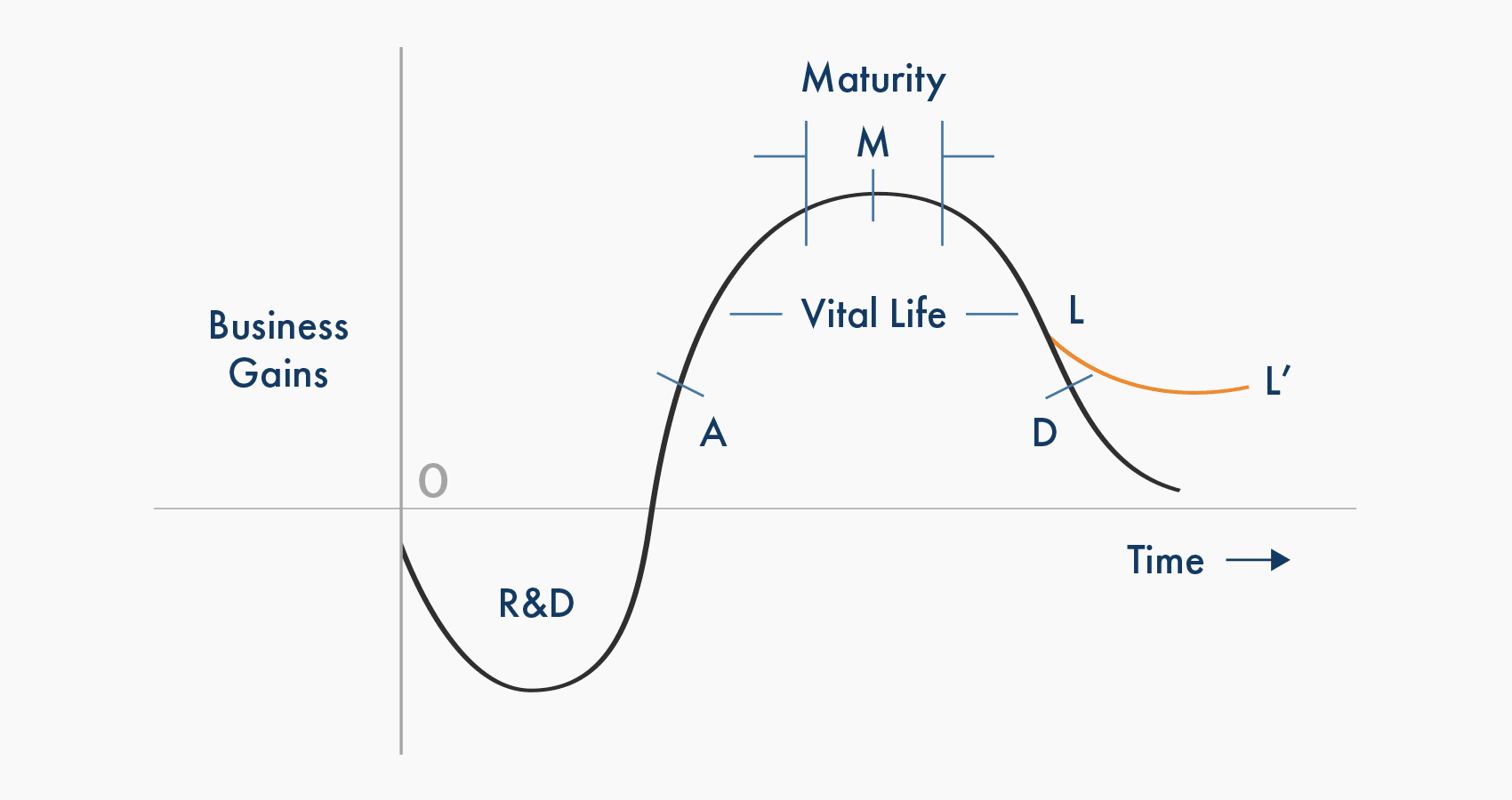 Technology Lifecycle Diagram